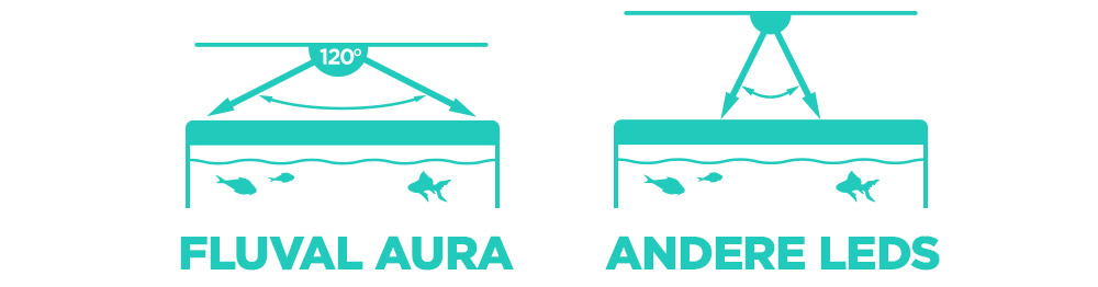 Fluval Aura